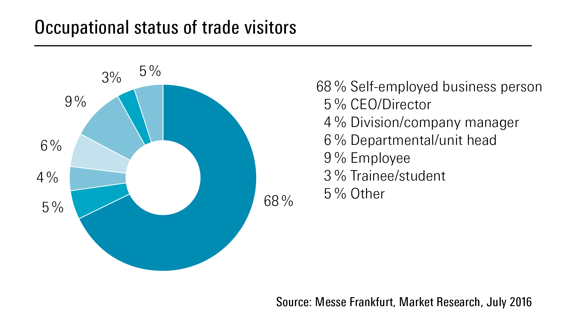 Occupational status of trade visitors