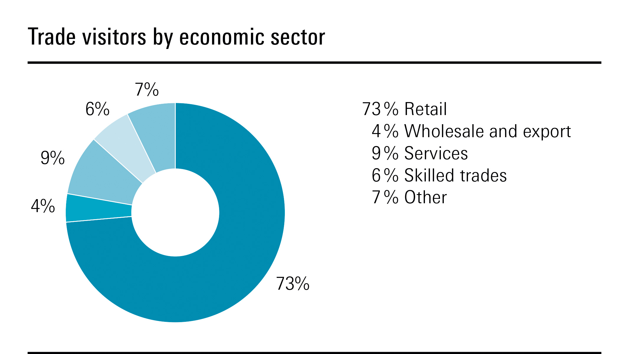 Trade visitor by economic sector