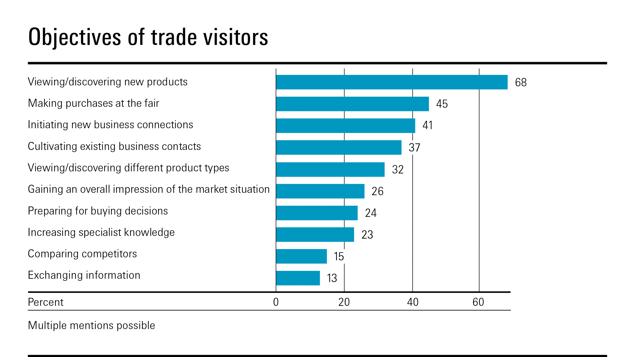 Objectives of trade visitors